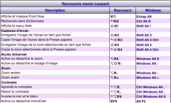 raccourci clavier volume windows 7