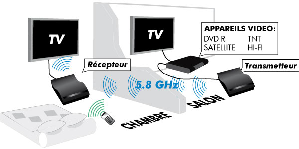 transmission tv sans fil